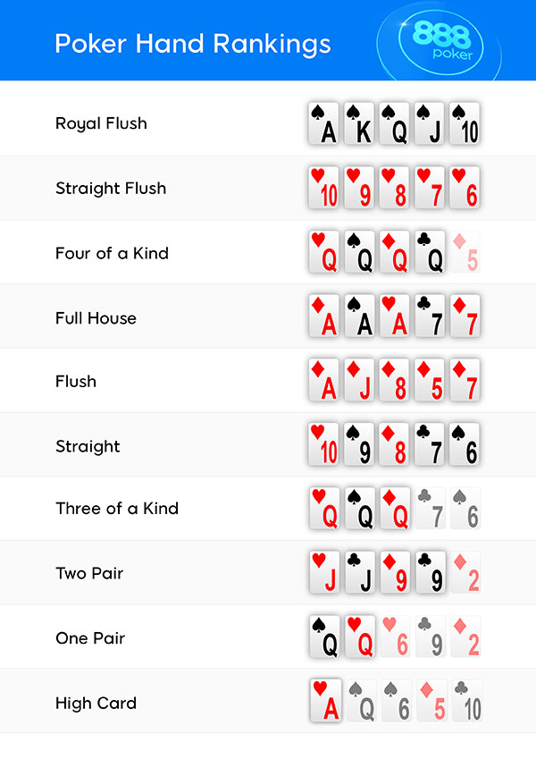 Poker texas holdem combinations
