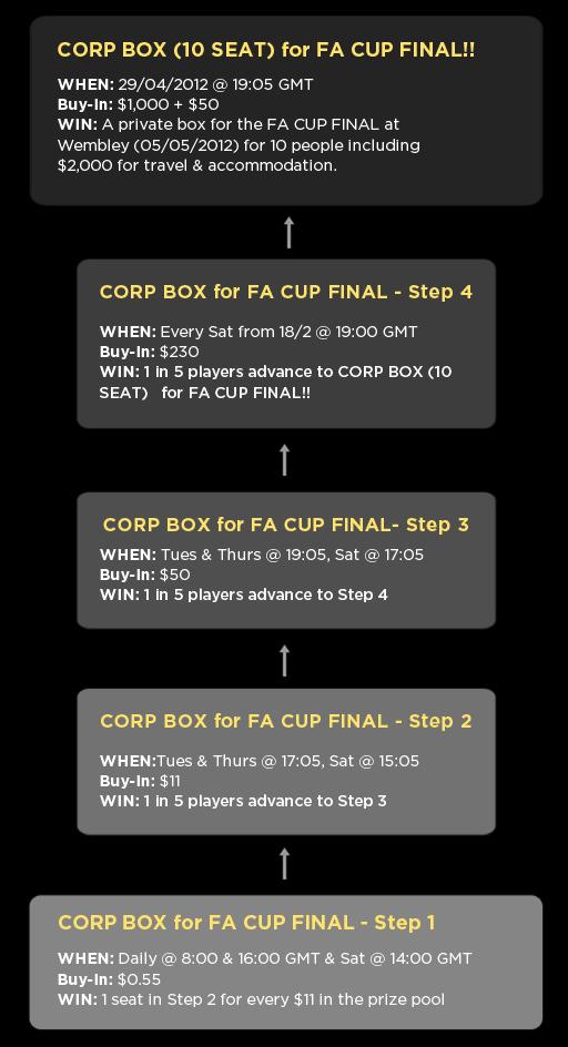 FA CUP FINAL 4U