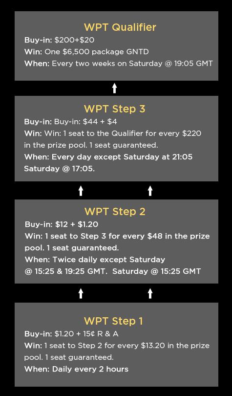 WPT Ireland en 888 poker