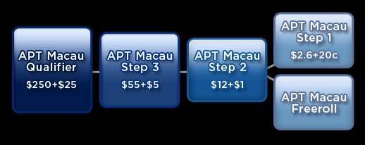 180 APT Macau Inner Image