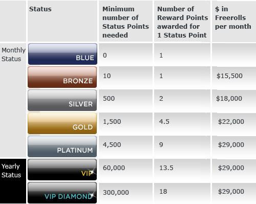VIP Status Table