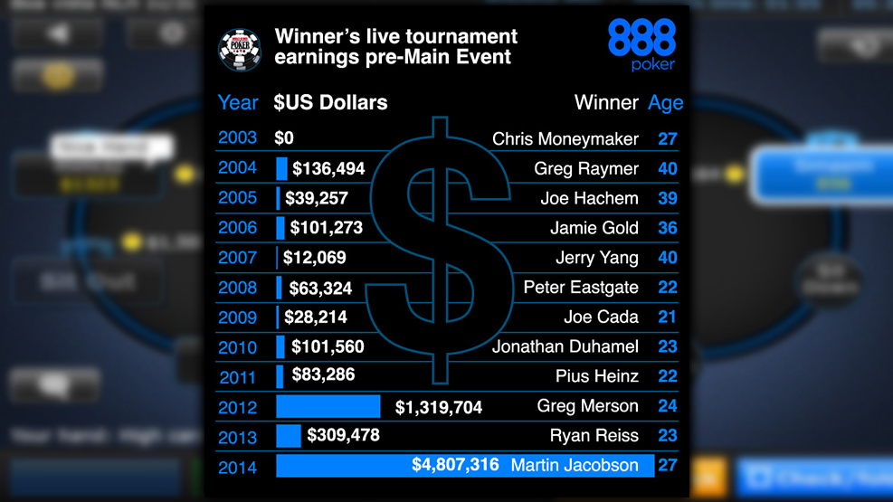 Average age of final WSOP tables