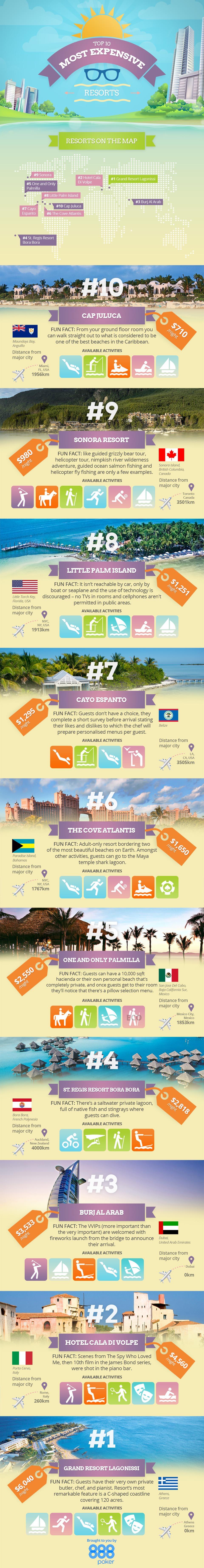 Top Ten Most Expensive Resorts