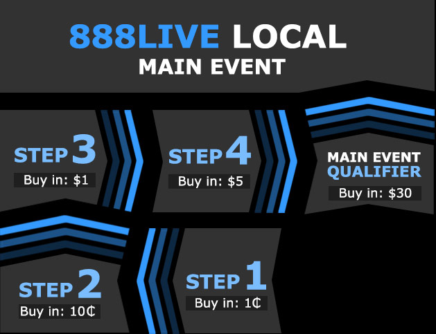 Events tournament structure