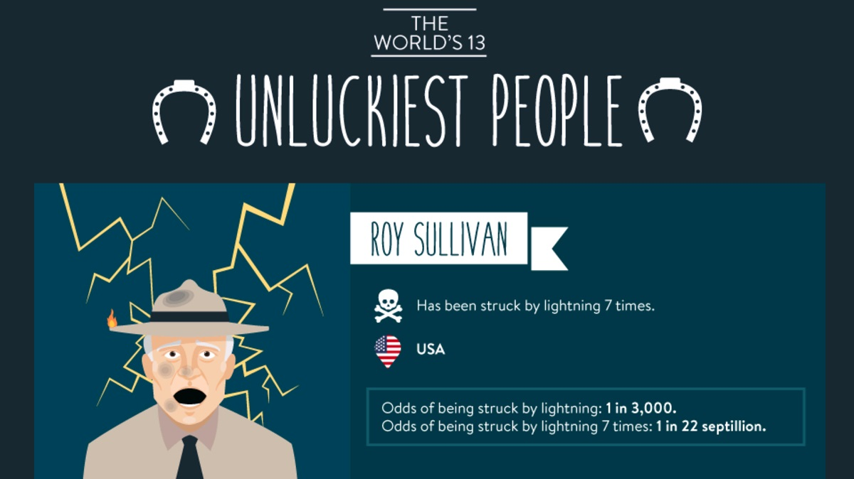 unluckiest-people